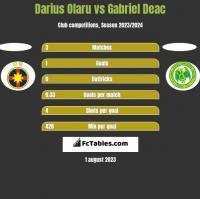Darius Olaru vs Gabriel Deac h2h player stats