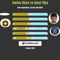 Darius Olaru vs Ionut Vina h2h player stats