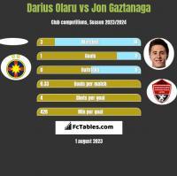 Darius Olaru vs Jon Gaztanaga h2h player stats