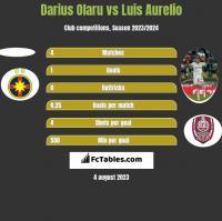 Darius Olaru vs Luis Aurelio h2h player stats
