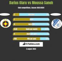 Darius Olaru vs Moussa Sanoh h2h player stats