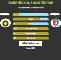 Darius Olaru vs Nasser Chamed h2h player stats