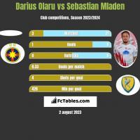 Darius Olaru vs Sebastian Mladen h2h player stats