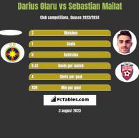 Darius Olaru vs Sebastian Mailat h2h player stats