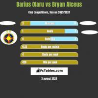 Darius Olaru vs Bryan Alceus h2h player stats