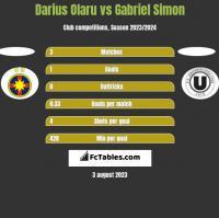 Darius Olaru vs Gabriel Simon h2h player stats