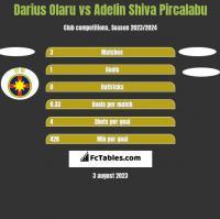 Darius Olaru vs Adelin Shiva Pircalabu h2h player stats