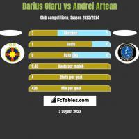 Darius Olaru vs Andrei Artean h2h player stats
