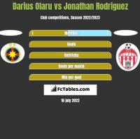 Darius Olaru vs Jonathan Rodriguez h2h player stats