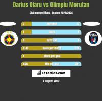 Darius Olaru vs Olimpiu Morutan h2h player stats