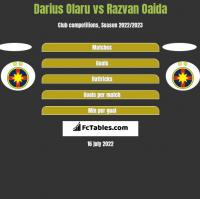 Darius Olaru vs Razvan Oaida h2h player stats