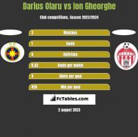 Darius Olaru vs Ion Gheorghe h2h player stats