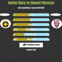 Darius Olaru vs Eduard Florescu h2h player stats