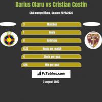 Darius Olaru vs Cristian Costin h2h player stats