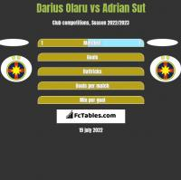 Darius Olaru vs Adrian Sut h2h player stats