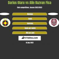 Darius Olaru vs Alin Razvan Fica h2h player stats