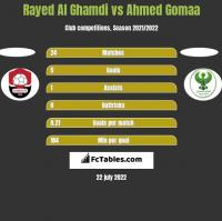 Rayed Al Ghamdi vs Ahmed Gomaa h2h player stats