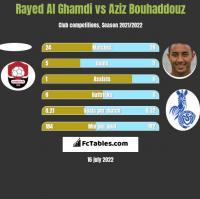 Rayed Al Ghamdi vs Aziz Bouhaddouz h2h player stats