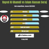 Rayed Al Ghamdi vs Islam Hassan Seraj h2h player stats