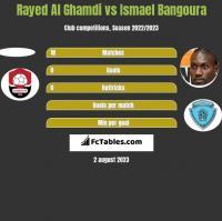 Rayed Al Ghamdi vs Ismael Bangoura h2h player stats