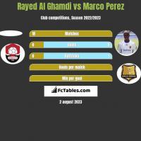Rayed Al Ghamdi vs Marco Perez h2h player stats