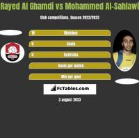 Rayed Al Ghamdi vs Mohammed Al-Sahlawi h2h player stats