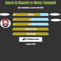 Rayed Al Ghamdi vs Motaz Tombakti h2h player stats