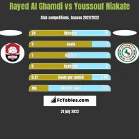 Rayed Al Ghamdi vs Youssouf Niakate h2h player stats