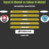 Rayed Al Ghamdi vs Sahow Al-Mutairi h2h player stats