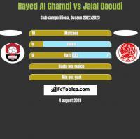 Rayed Al Ghamdi vs Jalal Daoudi h2h player stats