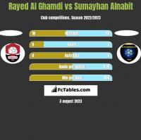 Rayed Al Ghamdi vs Sumayhan Alnabit h2h player stats