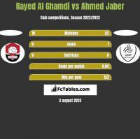 Rayed Al Ghamdi vs Ahmed Jaber h2h player stats