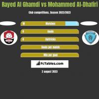 Rayed Al Ghamdi vs Mohammed Al-Dhafiri h2h player stats