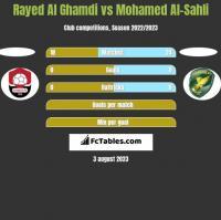 Rayed Al Ghamdi vs Mohamed Al-Sahli h2h player stats