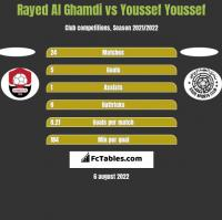 Rayed Al Ghamdi vs Youssef Youssef h2h player stats