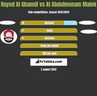 Rayed Al Ghamdi vs Al Abdulmonam Malek h2h player stats