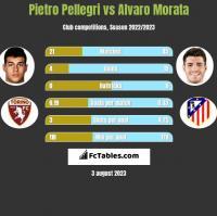 Pietro Pellegri vs Alvaro Morata h2h player stats