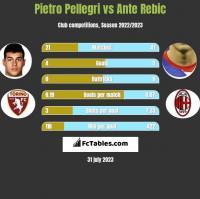 Pietro Pellegri vs Ante Rebic h2h player stats