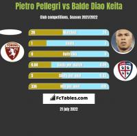 Pietro Pellegri vs Balde Diao Keita h2h player stats