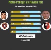 Pietro Pellegri vs Flavien Tait h2h player stats