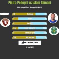 Pietro Pellegri vs Islam Slimani h2h player stats