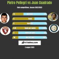Pietro Pellegri vs Juan Cuadrado h2h player stats