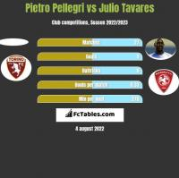 Pietro Pellegri vs Julio Tavares h2h player stats