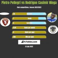 Pietro Pellegri vs Rodrigue Casimir Ninga h2h player stats