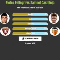 Pietro Pellegri vs Samuel Castillejo h2h player stats