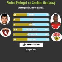 Pietro Pellegri vs Serhou Guirassy h2h player stats