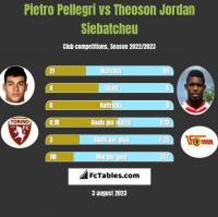 Pietro Pellegri vs Theoson Jordan Siebatcheu h2h player stats