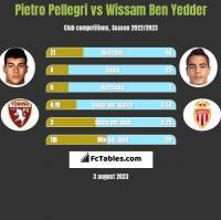 Pietro Pellegri vs Wissam Ben Yedder h2h player stats