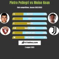 Pietro Pellegri vs Moise Kean h2h player stats