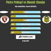 Pietro Pellegri vs Mounir Chouiar h2h player stats